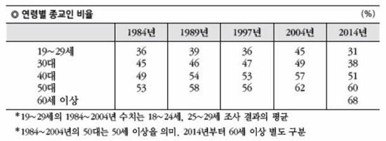 연령별 종교인 비율.jpg
