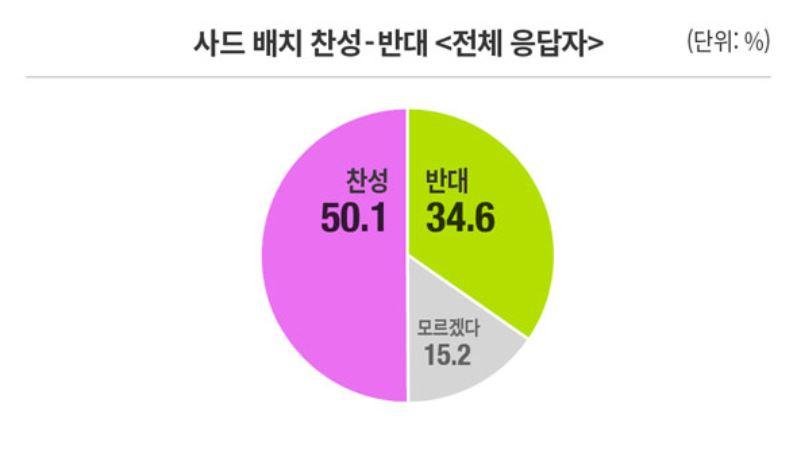 사드배치 50.1%.JPG